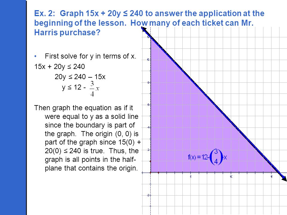 Ex. 2: Graph 15x + 20y 240 to answer the application at the beginning of the lesson. How many of each ticket can Mr. Harris purchase? First solve for