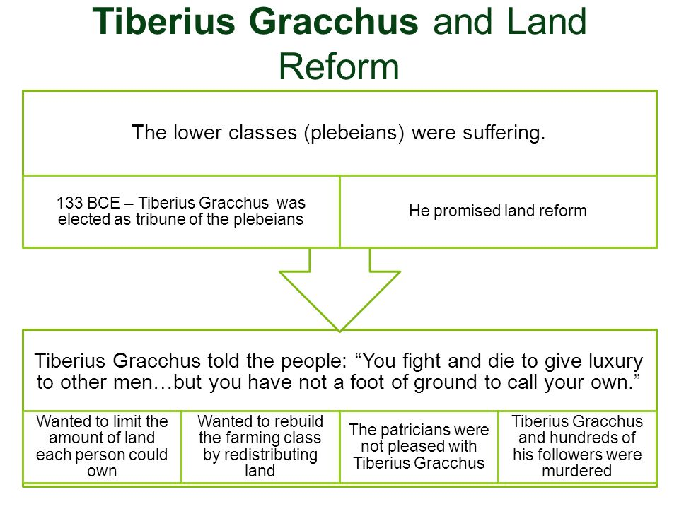 Tiberius Gracchus and Land Reform Tiberius Gracchus told the people: You fight and die to give luxury to other men…but you have not a foot of ground t