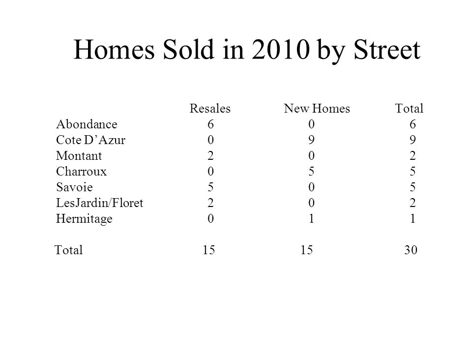 Homes Sold in 2010 by Street ResalesNew Homes Total Abondance 6 0 6 Cote DAzur 0 9 9 Montant 2 0 2 Charroux 0 5 5 Savoie 5 0 5 LesJardin/Floret 2 0 2 Hermitage 0 1 1 Total 15 15 30