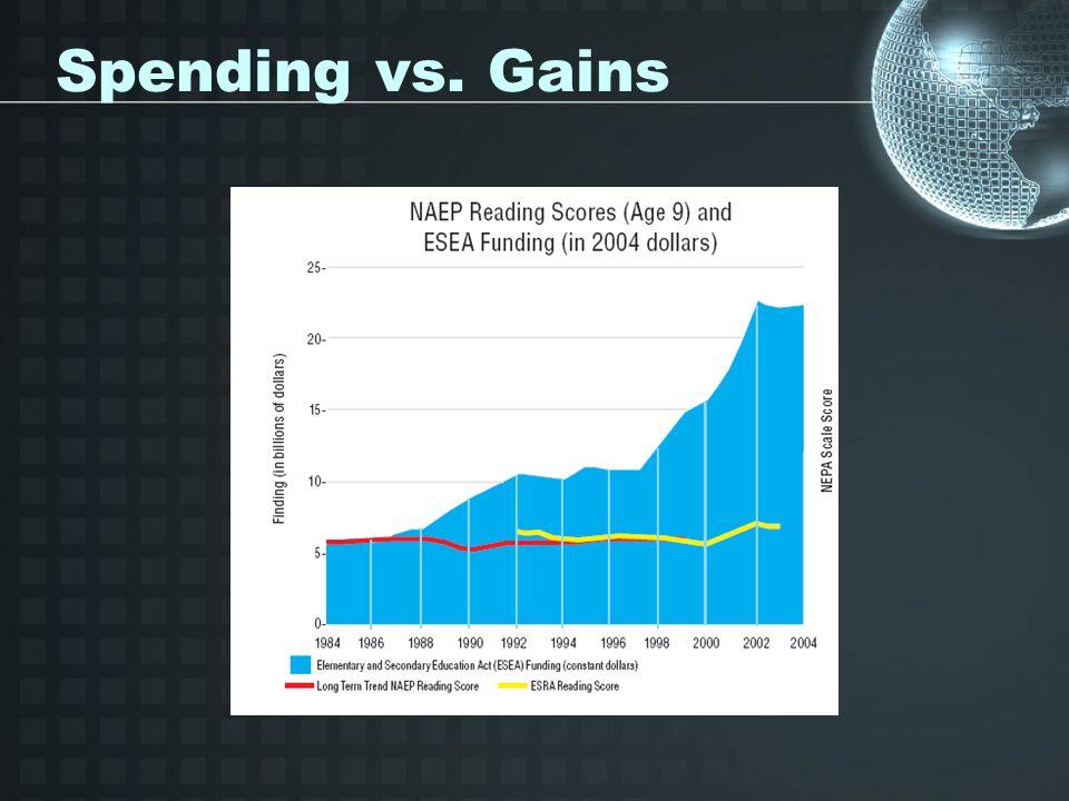 Spending vs. Gains
