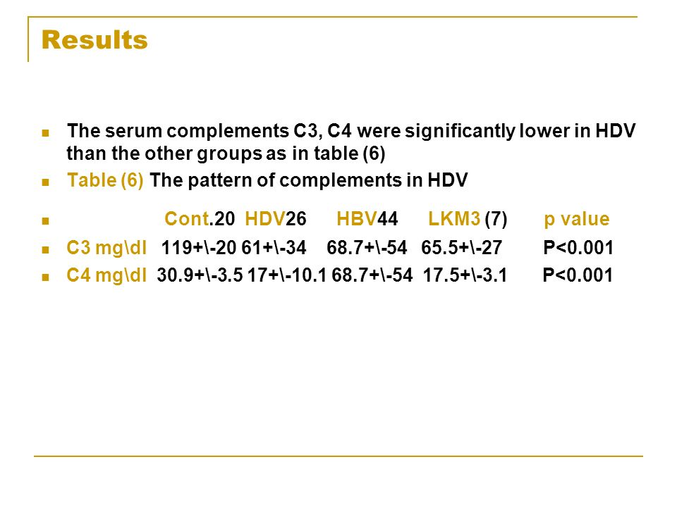 Results The serum complements C3, C4 were significantly lower in HDV than the other groups as in table (6) Table (6) The pattern of complements in HDV Cont.20 HDV26 HBV44 LKM3 (7) p value C3 mg\dl 119+\-20 61+\-34 68.7+\-54 65.5+\-27 P<0.001 C4 mg\dl 30.9+\-3.5 17+\-10.1 68.7+\-54 17.5+\-3.1 P<0.001
