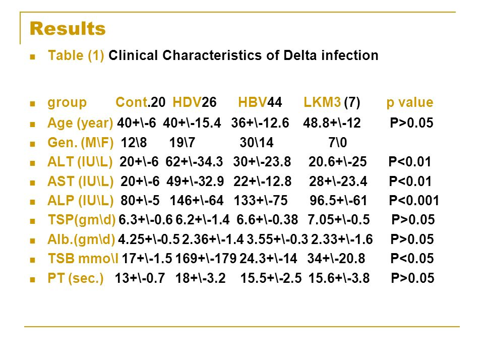 Results Table (1) Clinical Characteristics of Delta infection group Cont.20 HDV26 HBV44 LKM3 (7) p value Age (year) 40+\-6 40+\-15.4 36+\-12.6 48.8+\-12 P>0.05 Gen.