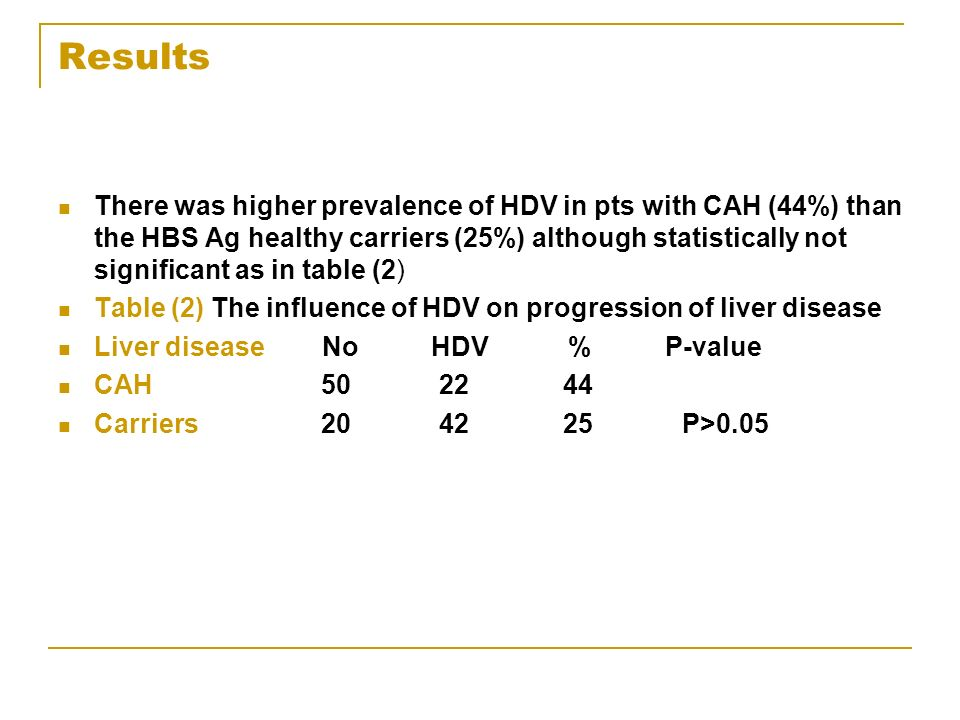 Results There was higher prevalence of HDV in pts with CAH (44%) than the HBS Ag healthy carriers (25%) although statistically not significant as in table (2) Table (2) The influence of HDV on progression of liver disease Liver disease No HDV % P-value CAH 50 22 44 Carriers 20 42 25 P>0.05