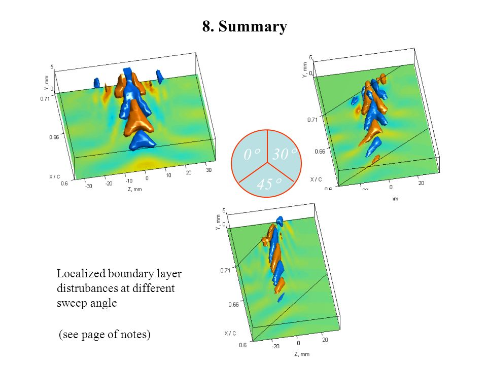 0 45 30 8. Summary (see page of notes) Localized boundary layer distrubances at different sweep angle