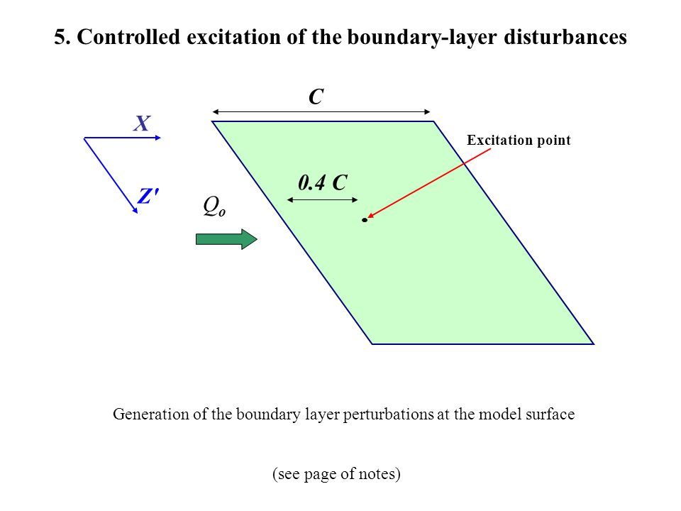 5. Controlled excitation of the boundary-layer disturbances QoQo C Z'Z' X Excitation point 0.4 C (see page of notes) Generation of the boundary layer