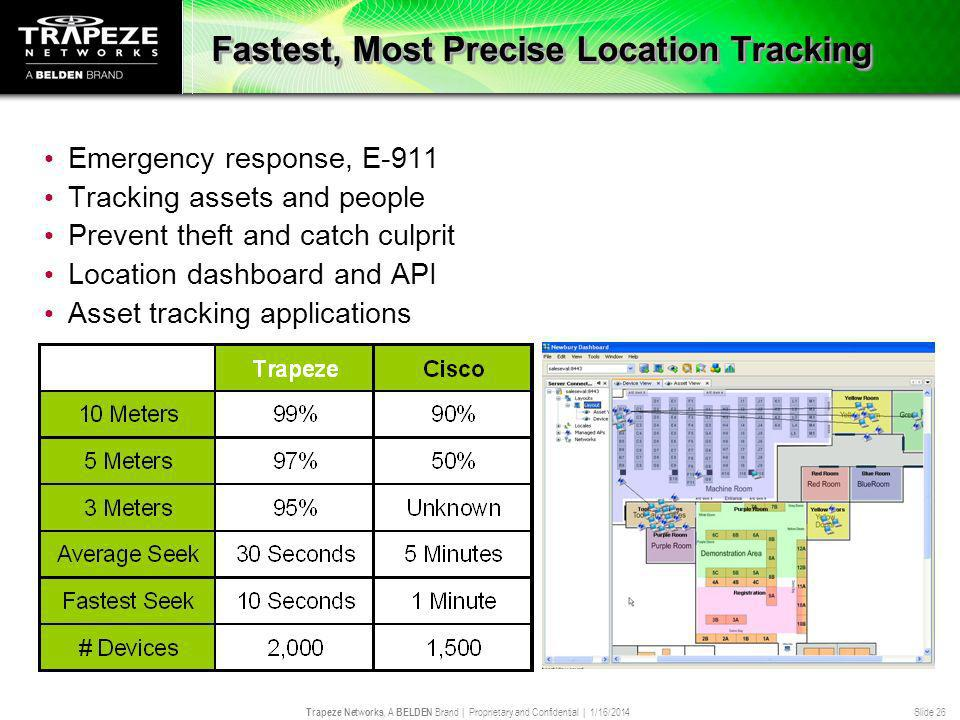 Trapeze Networks, A BELDEN Brand | Proprietary and Confidential | 1/16/2014 Slide 26 Fastest, Most Precise Location Tracking Emergency response, E-911 Tracking assets and people Prevent theft and catch culprit Location dashboard and API Asset tracking applications