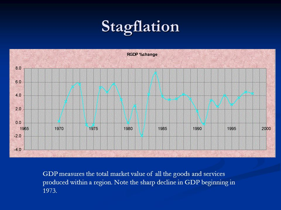Stagflation GDP measures the total market value of all the goods and services produced within a region. Note the sharp decline in GDP beginning in 197