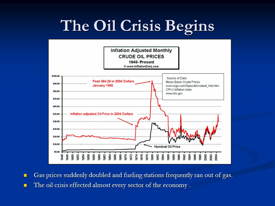 The Oil Crisis Begins Gas prices suddenly doubled and fueling stations frequently ran out of gas. The oil crisis effected almost every sector of the e