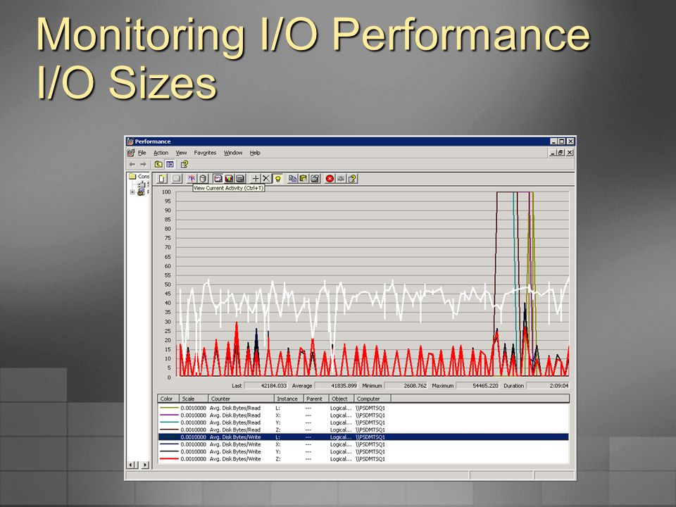Monitoring I/O Performance Perfmon Miscellaneous Miscellaneous Current Disk Queue Length Current Disk Queue Length