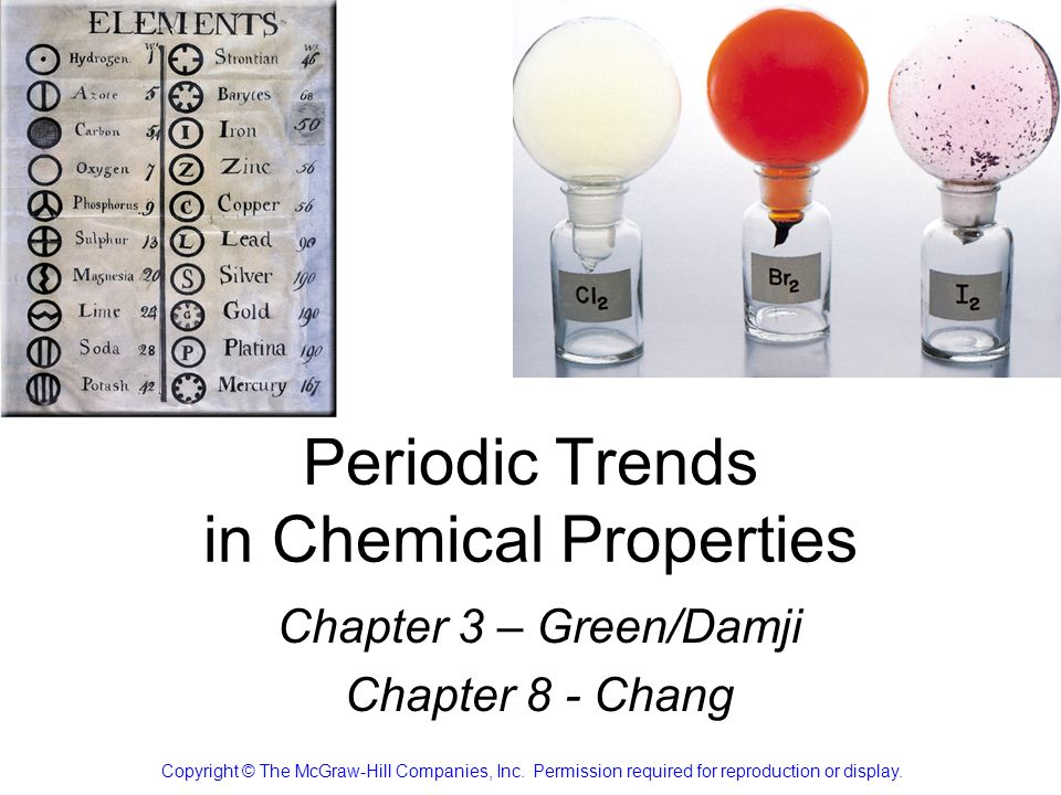 Reactions of Chlorides of Period 3 NaCl (s) + H 2 O (l) Na + (aq) + Cl - (aq) + H 2 O (l) (No reaction, just dissolving) (No reaction, just dissolving) Write the corresponding equation for magnesium chloride