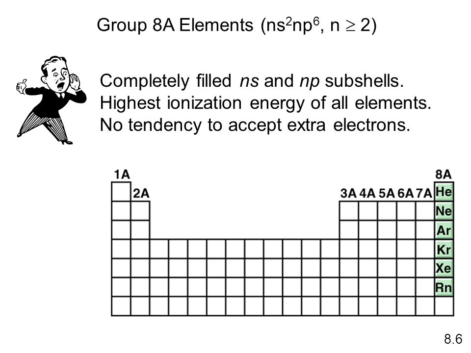 Group 8A Elements (ns 2 np 6, n 2) 8.6 Completely filled ns and np subshells. Highest ionization energy of all elements. No tendency to accept extra e