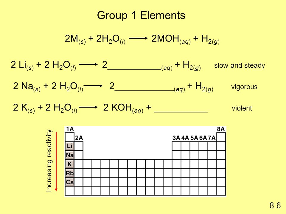 Group 1 Elements Increasing reactivity 8.6 2M (s) + 2H 2 O (l) 2MOH (aq) + H 2(g) 2 Li (s) + 2 H 2 O (l) 2__________ (aq) + H 2(g) 2 Na (s) + 2 H 2 O