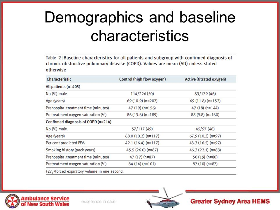 Demographics and baseline characteristics