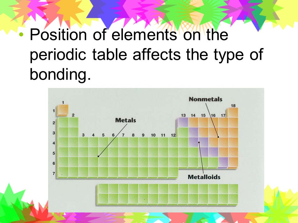 Position of elements on the periodic table affects the type of bonding.