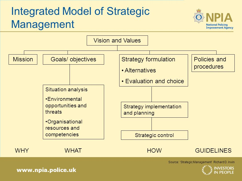 www.npia.police.uk Integrated Model of Strategic Management Vision and Values MissionGoals/ objectivesStrategy formulation Alternatives Evaluation and