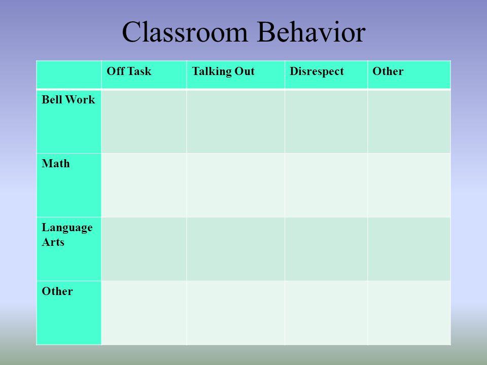 Classroom Behavior Off TaskTalking OutDisrespectOther Bell Work Math Language Arts Other