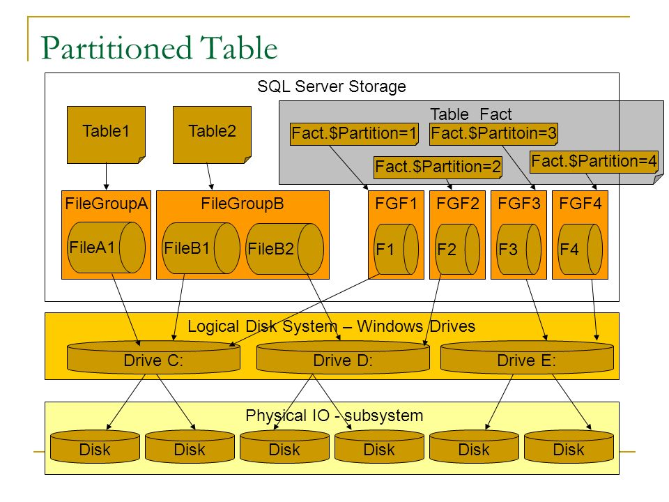 Partitioned Tables 2 Partition Function Defines how to split data Partition Scheme Defines where to store each range of data CREATE Partitioned View F