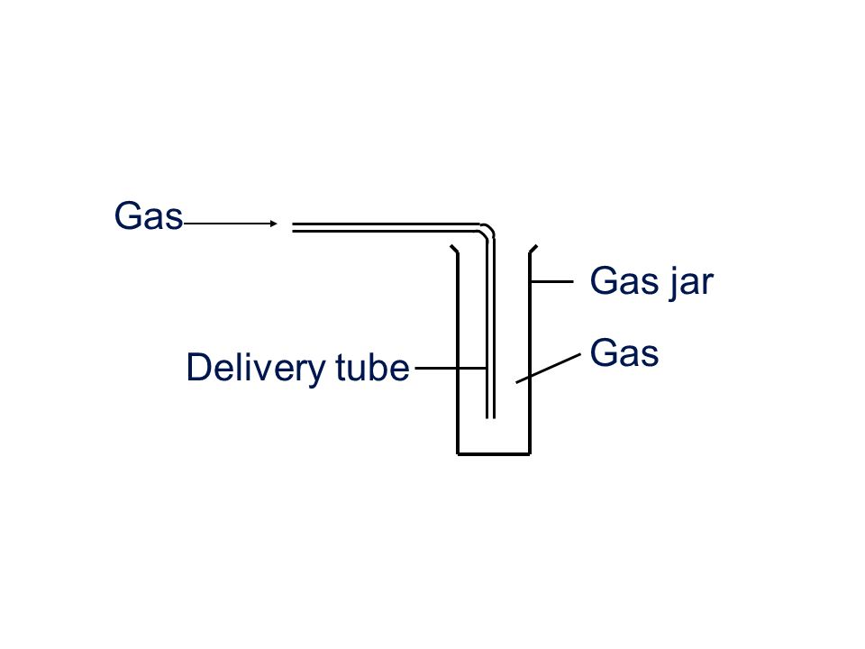Delivery tube Gas jar Gas
