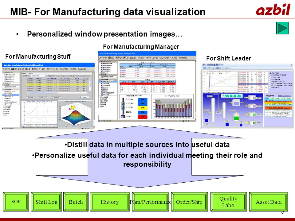 3 For Shift Leader For Manufacturing Stuff For Manufacturing Manager Distill data in multiple sources into useful data Personalize useful data for each individual meeting their role and responsibility History Quality Labo Plan/Performance SOP Asset DataShift LogBatchOrder/Ship MIB- For Manufacturing data visualization Personalized window presentation images…
