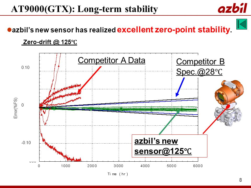 8 AT9000(GTX): Long-term stability Competitor A Data azbils new Error(%FS) Competitor B azbils new sensor has realized excellent zero-point stability.