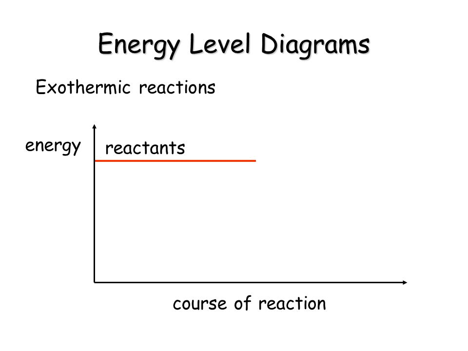 Energy Level Diagrams Exothermic reactions energy course of reaction reactants