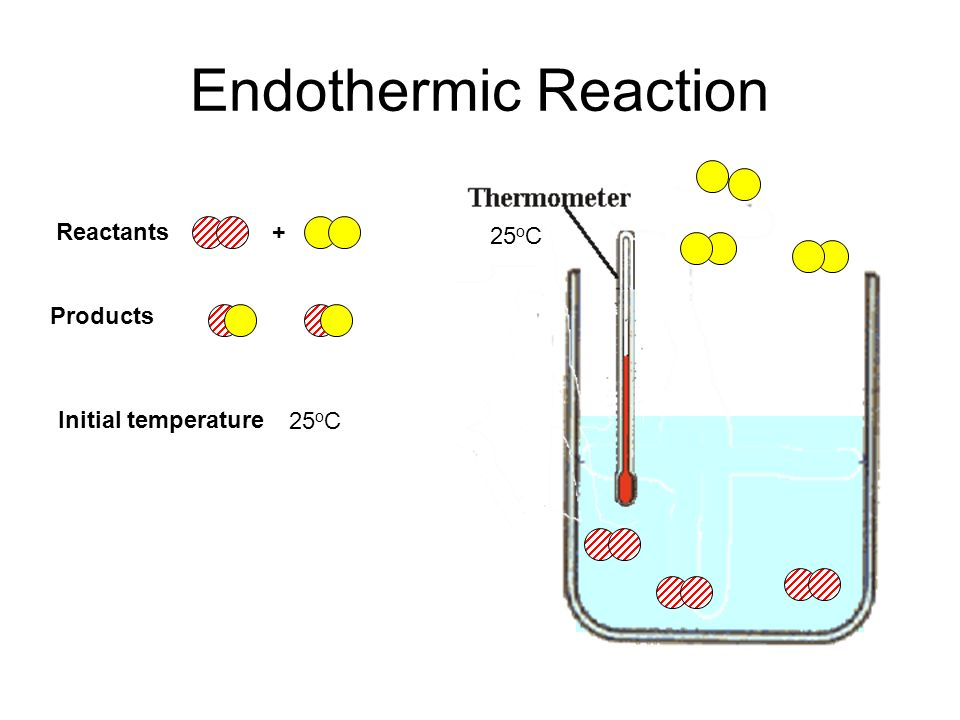 Endothermic Reaction 25 o C Initial temperature Reactants+ Products