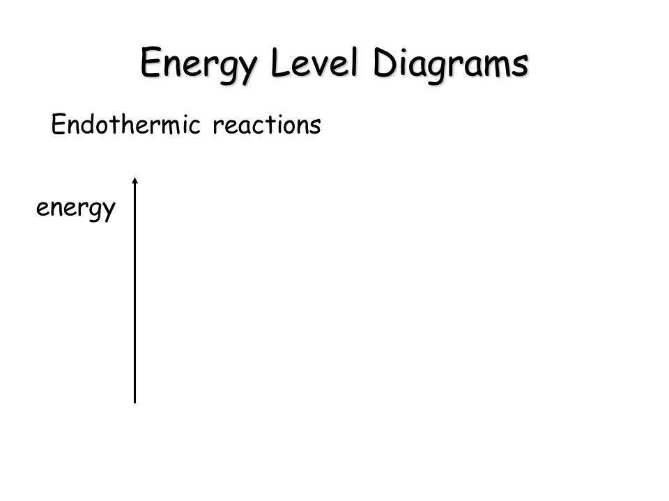 Energy Level Diagrams Endothermic reactions energy