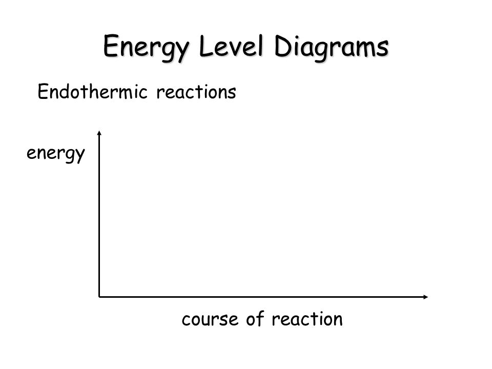 Energy Level Diagrams Endothermic reactions energy course of reaction
