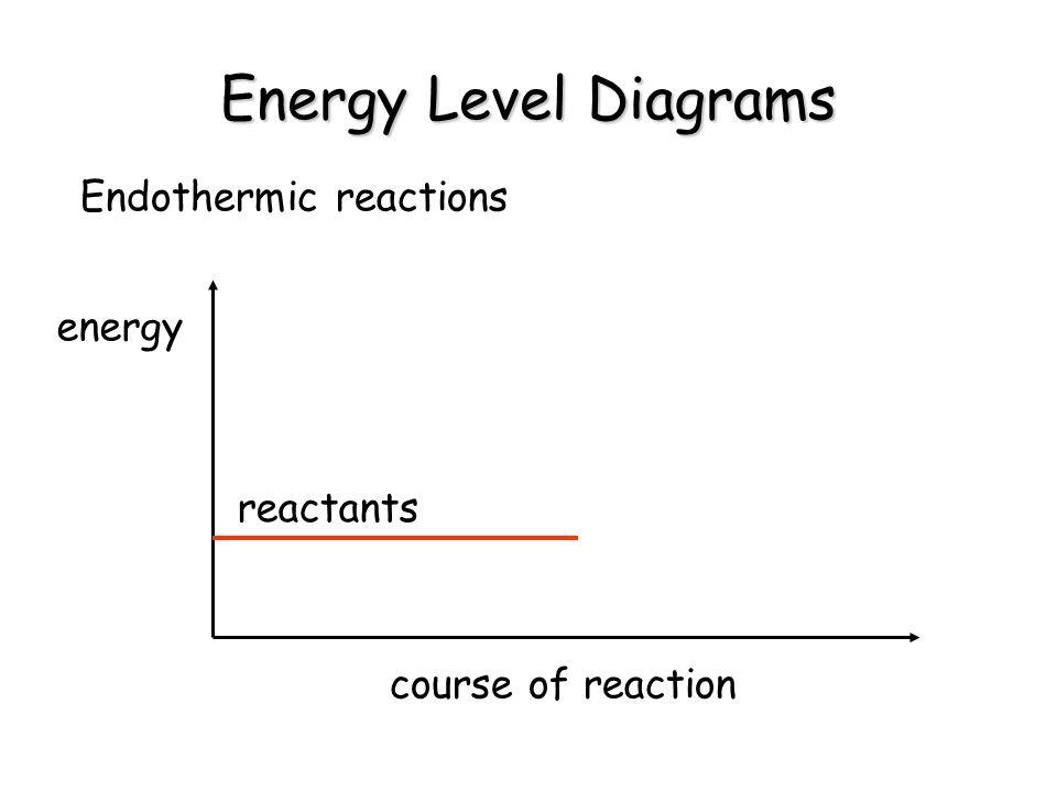 Energy Level Diagrams Endothermic reactions energy course of reaction reactants