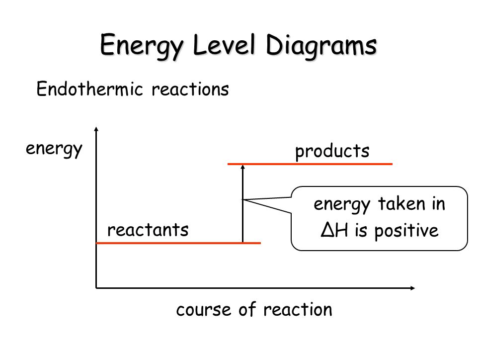 Energy Level Diagrams Endothermic reactions energy course of reaction energy taken in H is positive reactants products