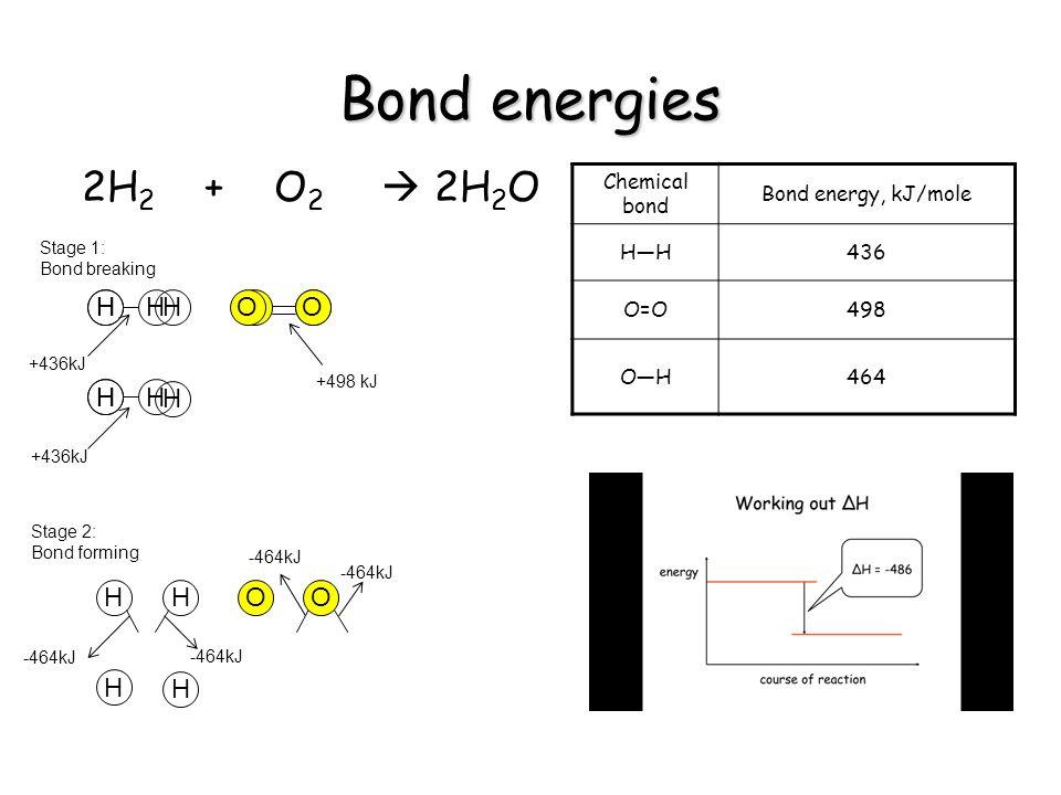 Bond energies 2H 2 + O 2 2H 2 O Chemical bond Bond energy, kJ/mole HH436 O=O498 OH464 HH OO HH Stage 1: Bond breaking +436kJ +498 kJ HH OO H H Stage 2