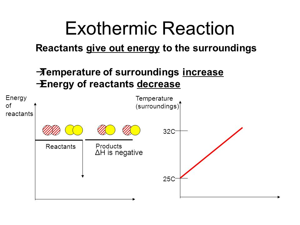 Exothermic Reaction Reactants give out energy to the surroundings Temperature of surroundings increase Energy of reactants decrease Energy of reactant