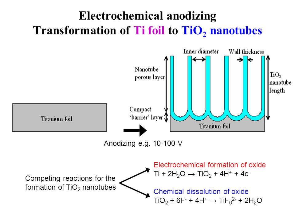 Electrochemical anodizing Transformation of Ti foil to TiO 2 nanotubes Anodizing e.g. 10-100 V Electrochemical formation of oxide Ti + 2H 2 O TiO 2 +