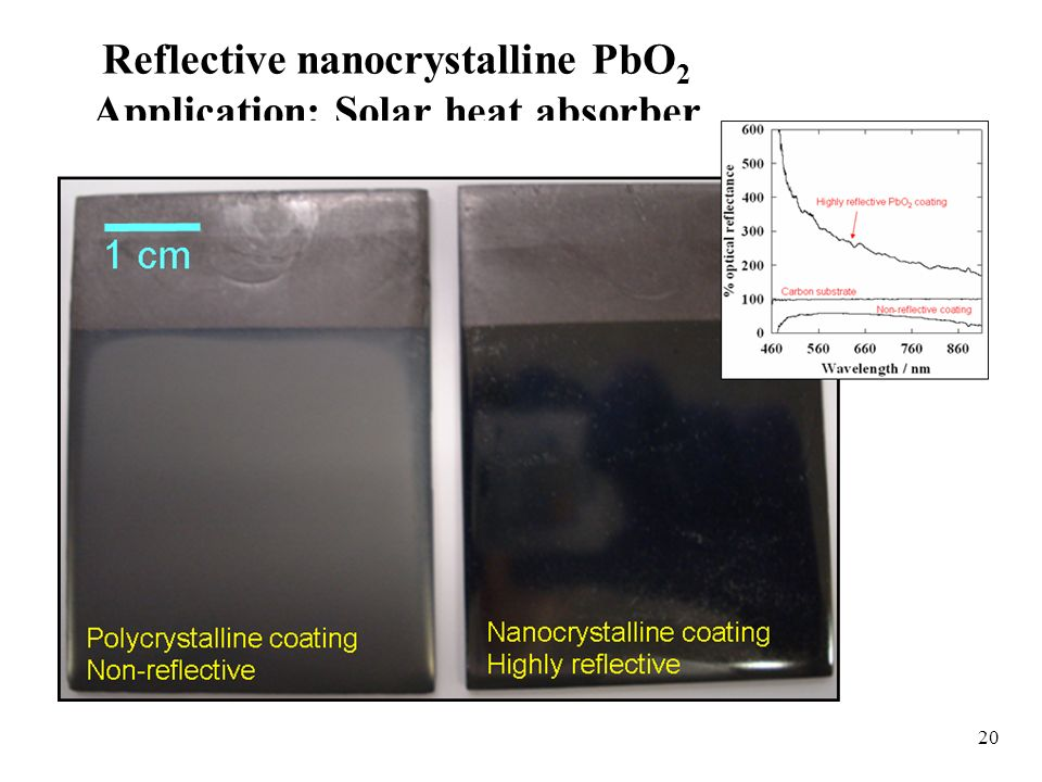 20 Reflective nanocrystalline PbO 2 Application: Solar heat absorber