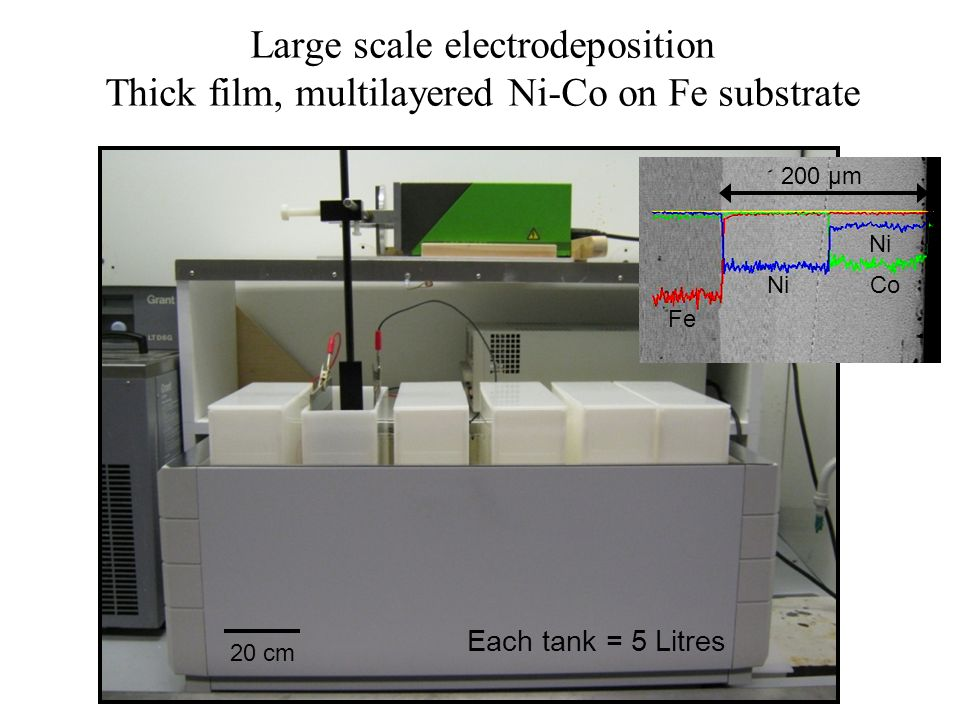 Large scale electrodeposition Thick film, multilayered Ni-Co on Fe substrate 20 cm Fe 200 μm CoNi Each tank = 5 Litres