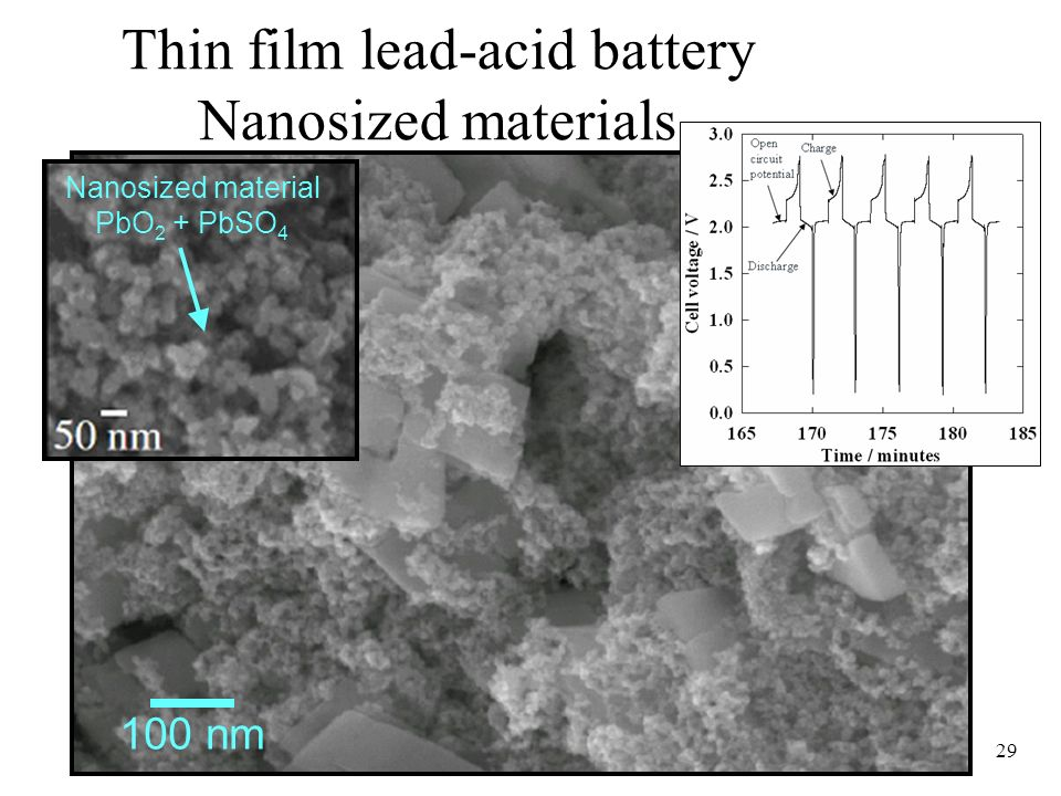 29 Thin film lead-acid battery Nanosized materials 100 nm Nanosized material PbO 2 + PbSO 4