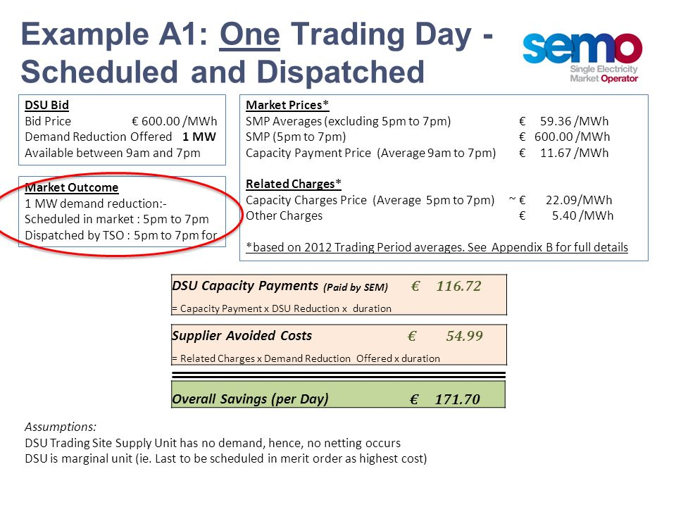 Example A1: One Trading Day - Scheduled and Dispatched Supplier Avoided Costs 54.99 = Related Charges x Demand Reduction Offered x duration DSU Capaci