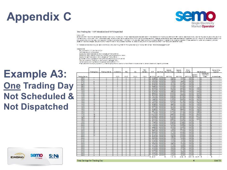 Appendix C Example A3: One Trading Day Not Scheduled & Not Dispatched