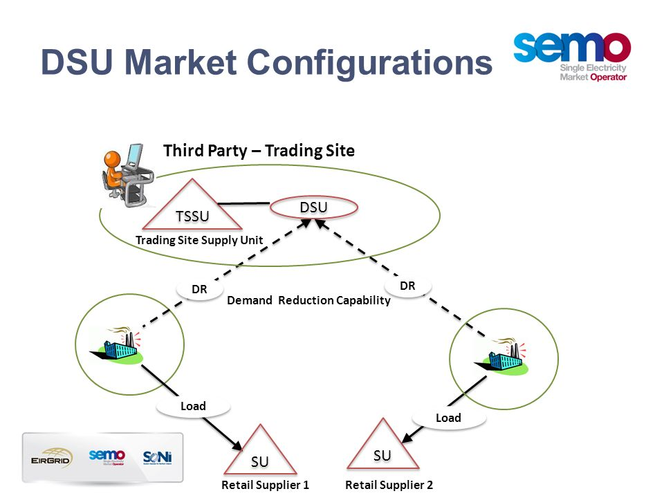 DSU Market Configurations SU Third Party – Trading Site Retail Supplier 1 Demand Reduction Capability DSU TSSU Trading Site Supply Unit DR Load SU Ret