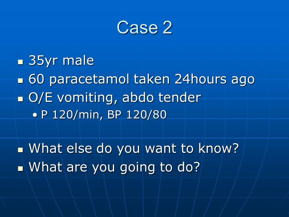 Case 2 35yr male 35yr male 60 paracetamol taken 24hours ago 60 paracetamol taken 24hours ago O/E vomiting, abdo tender O/E vomiting, abdo tender P 120