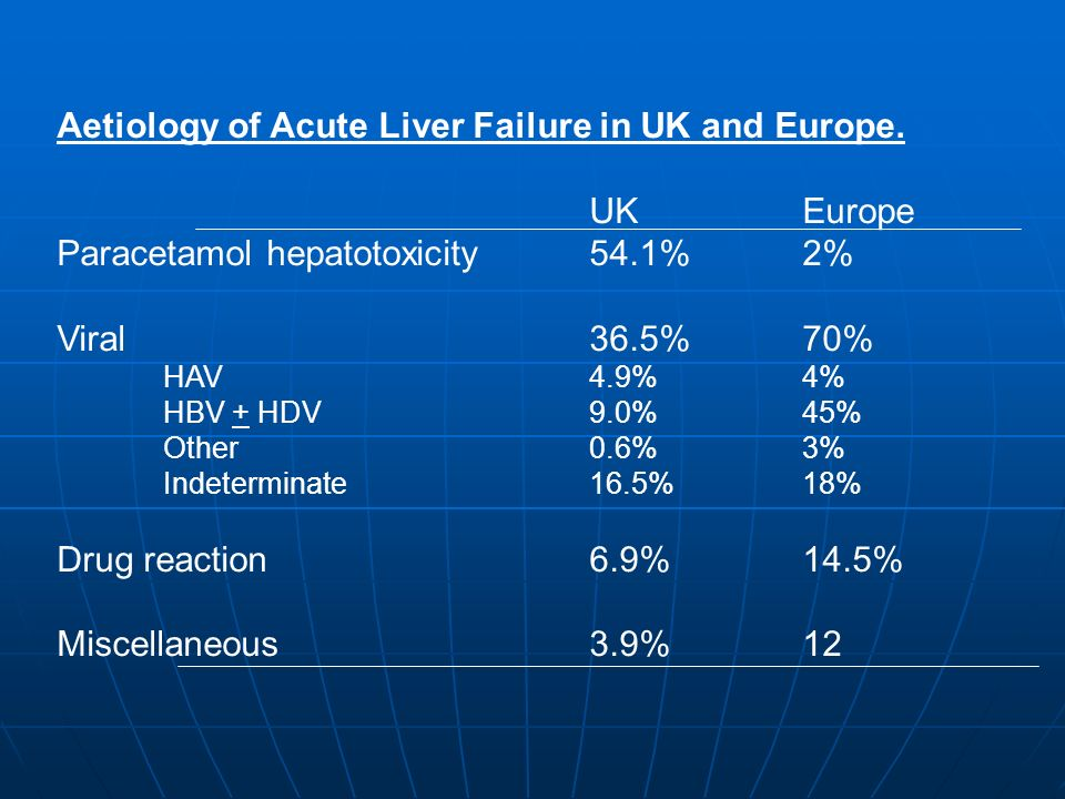 Aetiology of Acute Liver Failure in UK and Europe. UKEurope Paracetamol hepatotoxicity54.1%2% Viral36.5%70% HAV4.9%4% HBV + HDV9.0%45% Other0.6%3% Ind