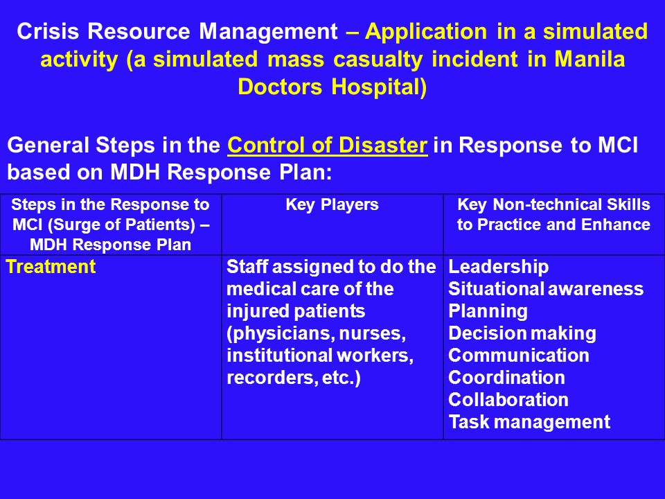 Crisis Resource Management – Application in a simulated activity (a simulated mass casualty incident in Manila Doctors Hospital) General Steps in the