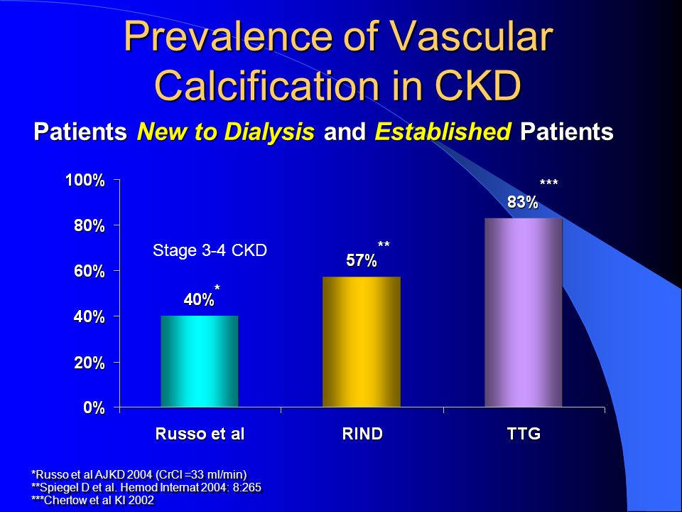 Patients New to Dialysis and Established Patients Prevalence of Vascular Calcification in CKD *Russo et al AJKD 2004 (CrCl =33 ml/min) **Spiegel D et