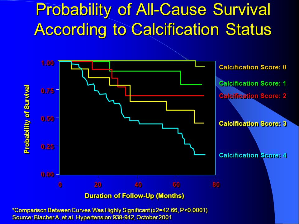 Probability of All-Cause Survival According to Calcification Status *Comparison Between Curves Was Highly Significant (x2=42.66, P<0.0001) Source: Bla