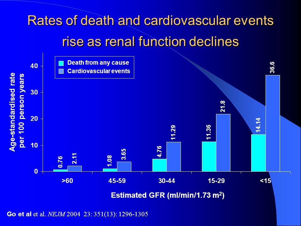 Rates of death and cardiovascular events rise as renal function declines Age-standardised rate per 100 person years Death from any cause Cardiovascula