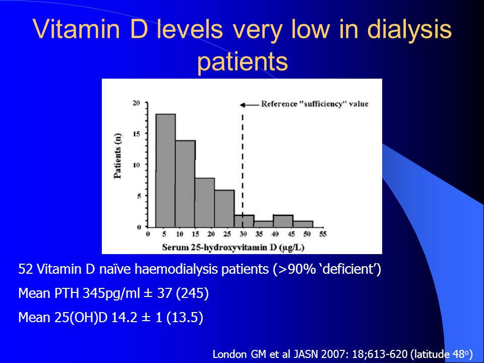 Vitamin D levels very low in dialysis patients London GM et al JASN 2007: 18;613-620 (latitude 48 o ) 52 Vitamin D naïve haemodialysis patients (>90%