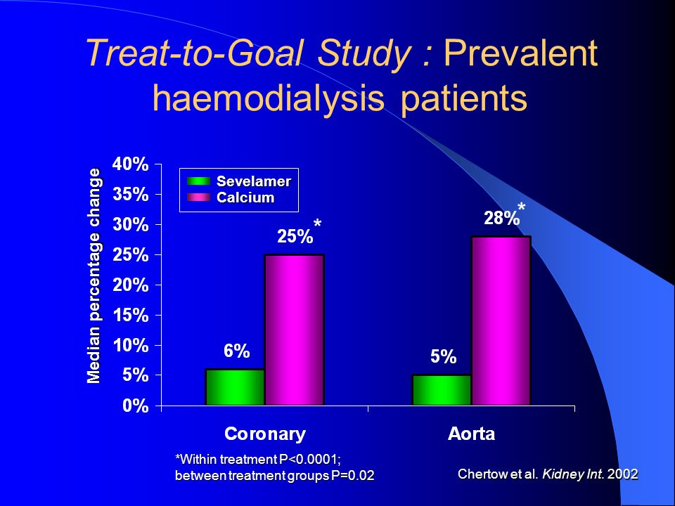Sevelamer Calcium * * Treat-to-Goal Study : Prevalent haemodialysis patients *Within treatment P<0.0001; between treatment groups P=0.02 Chertow et al