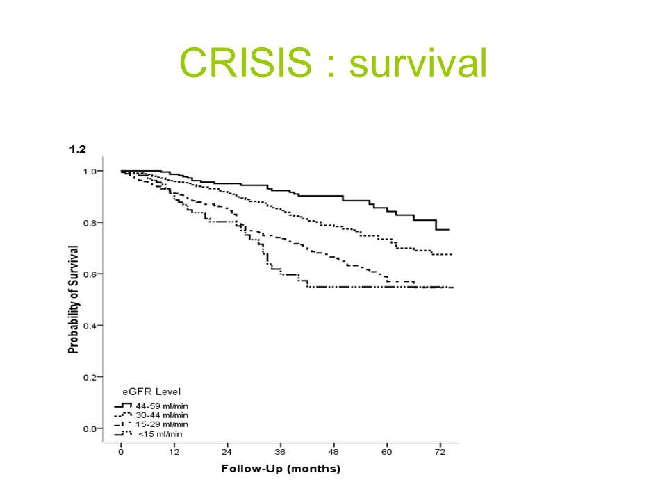 CRISIS : survival