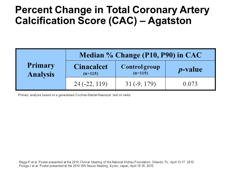 Primary Analysis Median % Change (P10, P90) in CAC Cinacalcet (n=115) Control group (n=119) p-value 24 (-22, 119)31 (-9, 179)0.073 Primary analysis ba