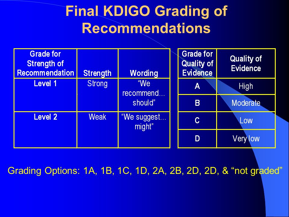 Final KDIGO Grading of Recommendations Grading Options: 1A, 1B, 1C, 1D, 2A, 2B, 2D, 2D, & not graded